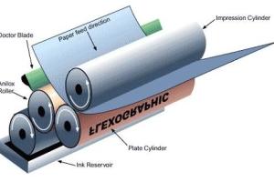 Kỹ thuật In Flexo