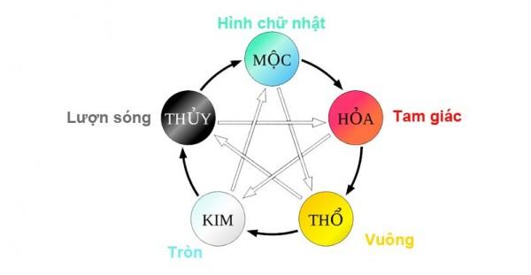 thiet-ke-logo-theo-ngu-hanh